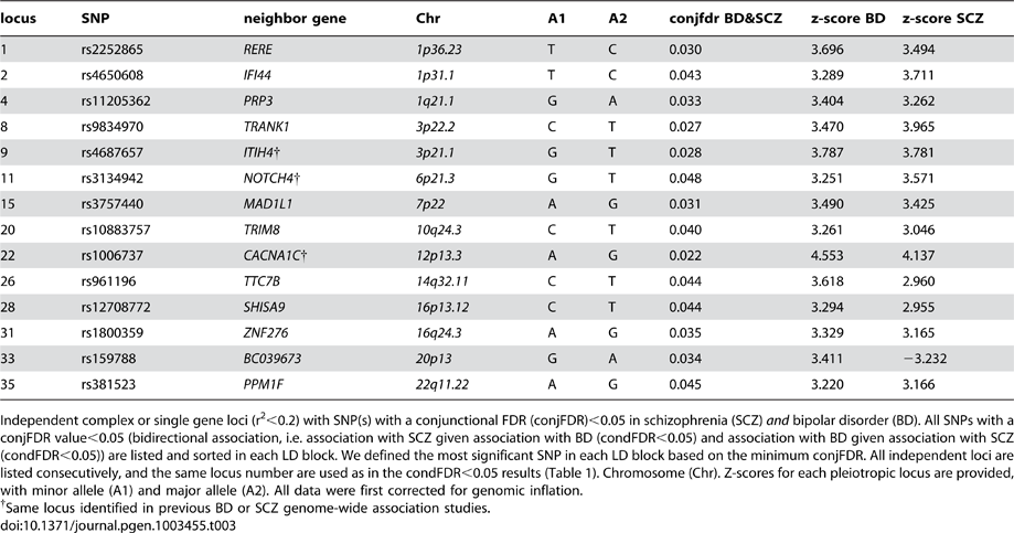 Conjunction FDR; pleiotropic loci in SCZ and BD (SCZ&BD).