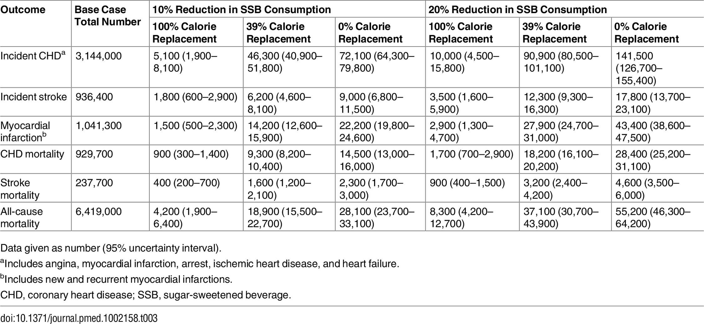 Total number of cardiovascular disease events and deaths avoided over 10 y among Mexican adults aged 35–94 y under different assumptions about sugar-sweetened beverage consumption reduction and replacement with calories from other sources.