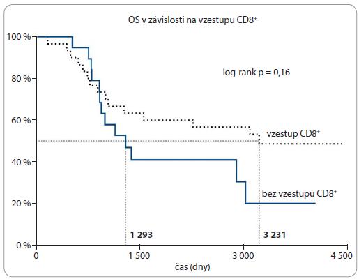 Doba OS pacientů dle vzestupu CD8<sup>+</sup> TIL po předoperační radiochemoterapii.