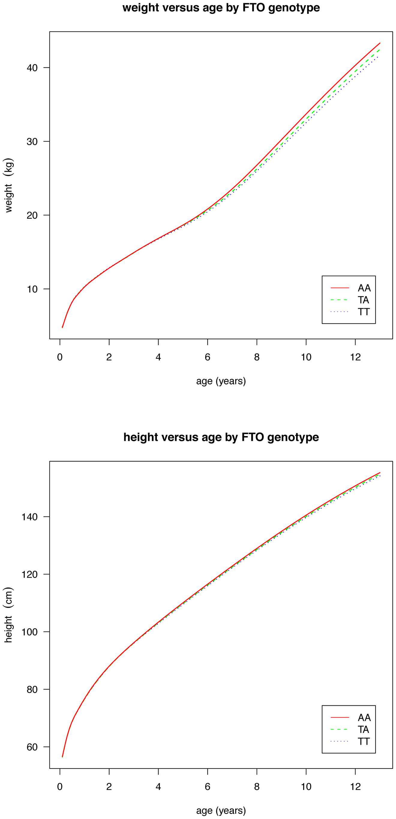 Curves of median weight (above) and height (below) by age and genotype at rs9939609, estimated by the LMS method and adjusted for study and sex.