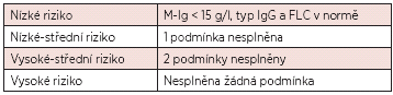 Nová klasifikace monoklonálních gamapatií neurčeného významu (11).
