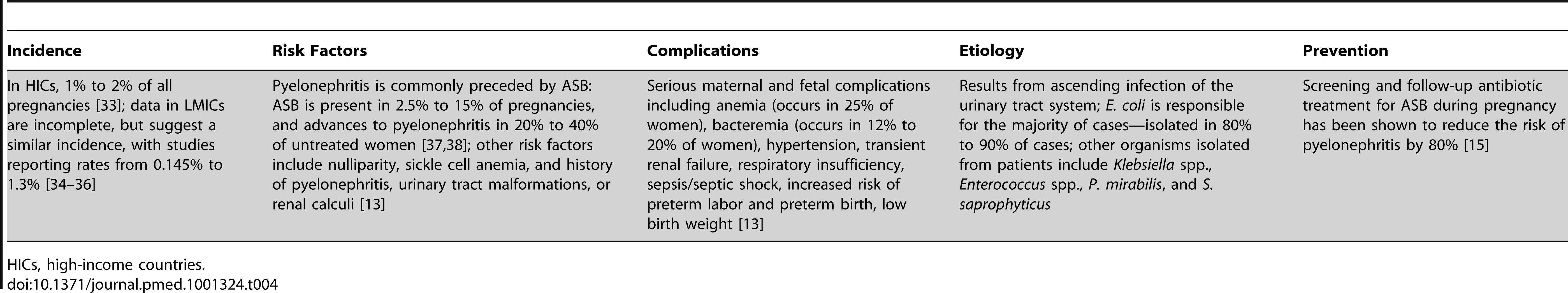 Pyelonephritis/urosepsis.