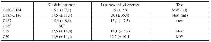 Průměrný počet odstraněných uzlin při klasické a laparoskopické resekci v roce 2008 Tab. 4. The average number of the examined lymph nodes in the surgical specimen in open and laparoscopic surgery in 2008