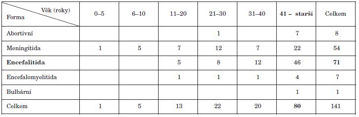 Klinická forma onemocnění v souvislosti s věkem pacientů s KE Table 2. Clinical form of TBE by age