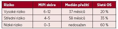 Rozdělení pacientů do 3 rizikových skupin podle dosaženého skóre mezinárodního prognostického indexu pro lymfom z buněk pláště (MIPI)