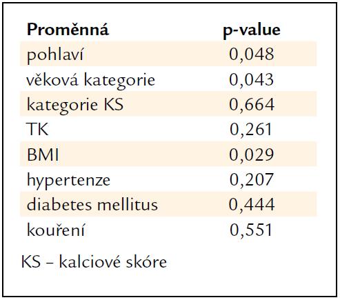 Závislost hladiny A-FABP na kategoriálních proměnných.