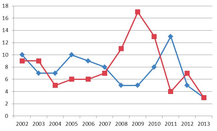 Poměr provedených AMT akutních (červeně) a plánovaných (modře) v letech 2002–2013.