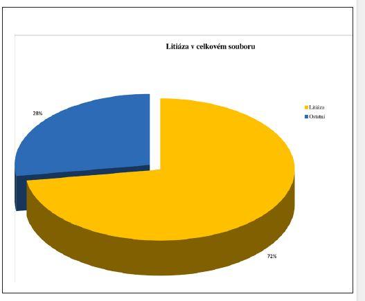 Zastoupení litiázy v celkovém souboru vyšetřených pacientů s obstrukční chorobou.