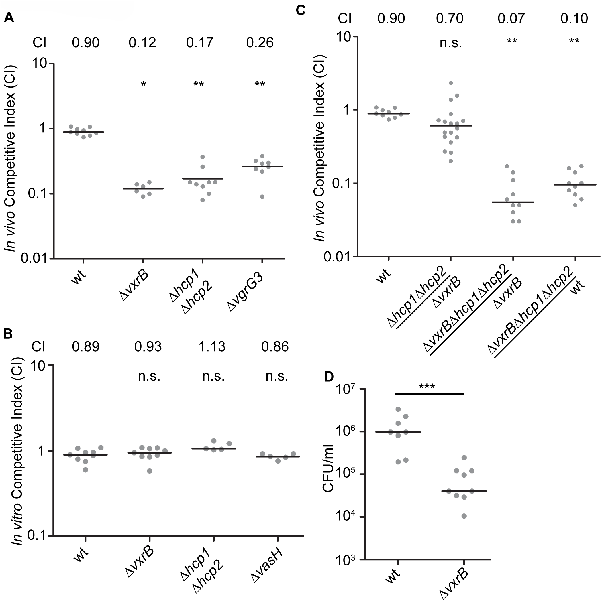 Analysis of the role of T6SS in colonization.