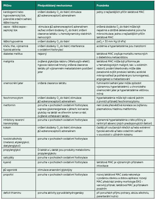 Příčiny laktátové metabolické acidózy
