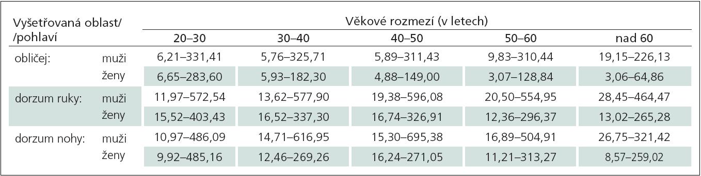 Doporučené normální limity hodnot algických prahů pro mechanicky vyvolanou bolest (Mechanical Pain Threshold, MPT) v milinewtonech (mN) v závislosti na vyšetřované oblasti, věku a pohlaví.