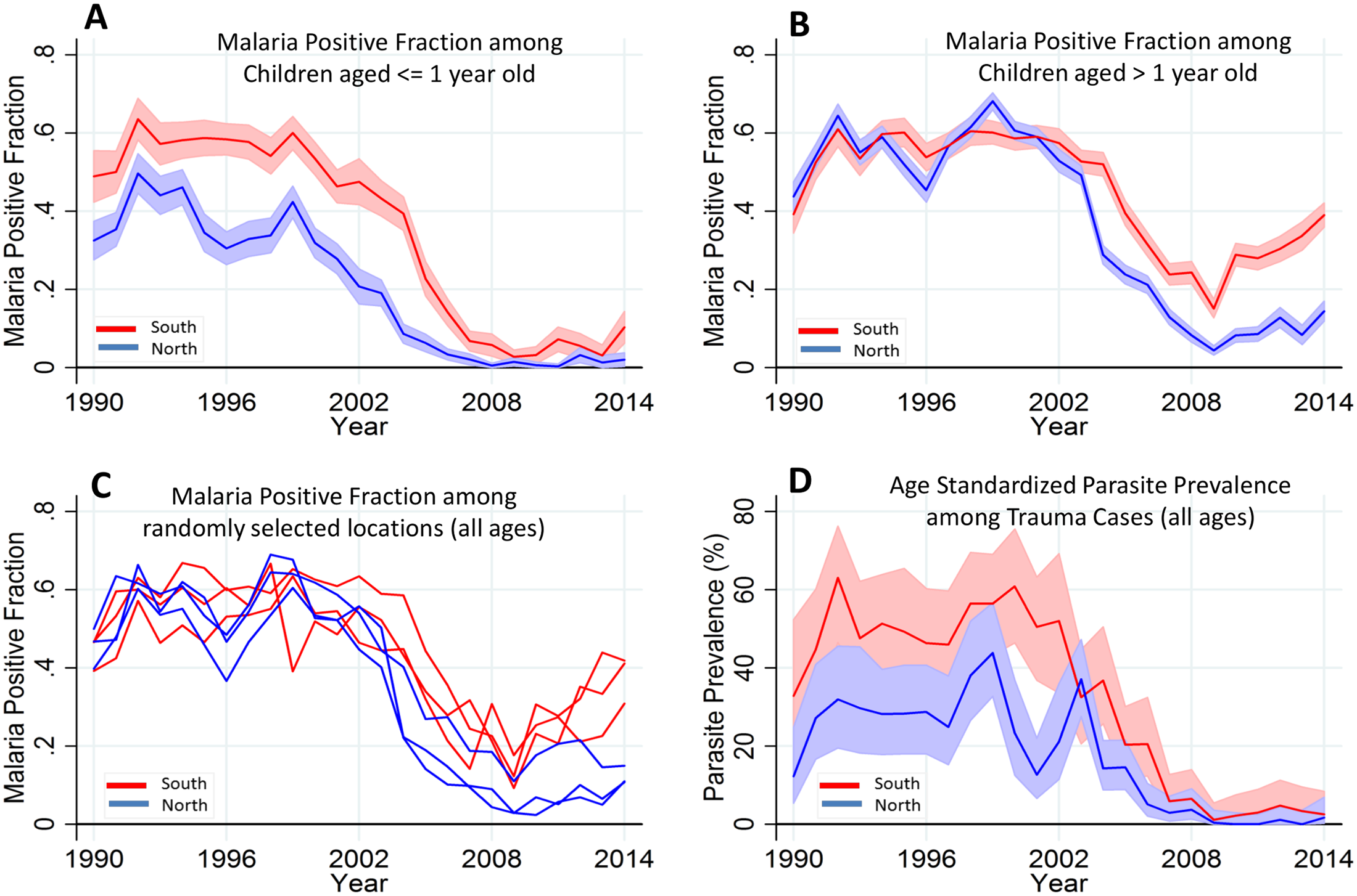 Temporal trends of MPF by age and parasite prevalence.