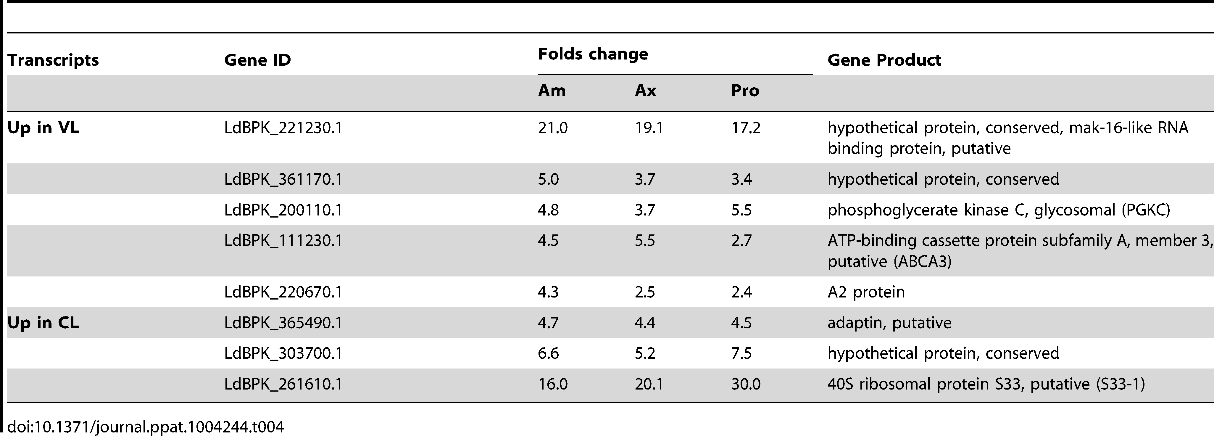 Genes with more than 4 fold change in transcript levels between the CL-SL and VL-SL isolates.