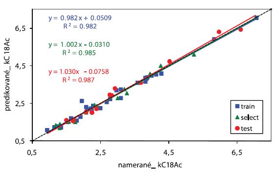 Priamka regresie pre kC18Ac. Softvér STATISTICA 7, počet vstupných premenných: 19, počet skrytých neurónov: 2, počet výstupných neurónov: 1