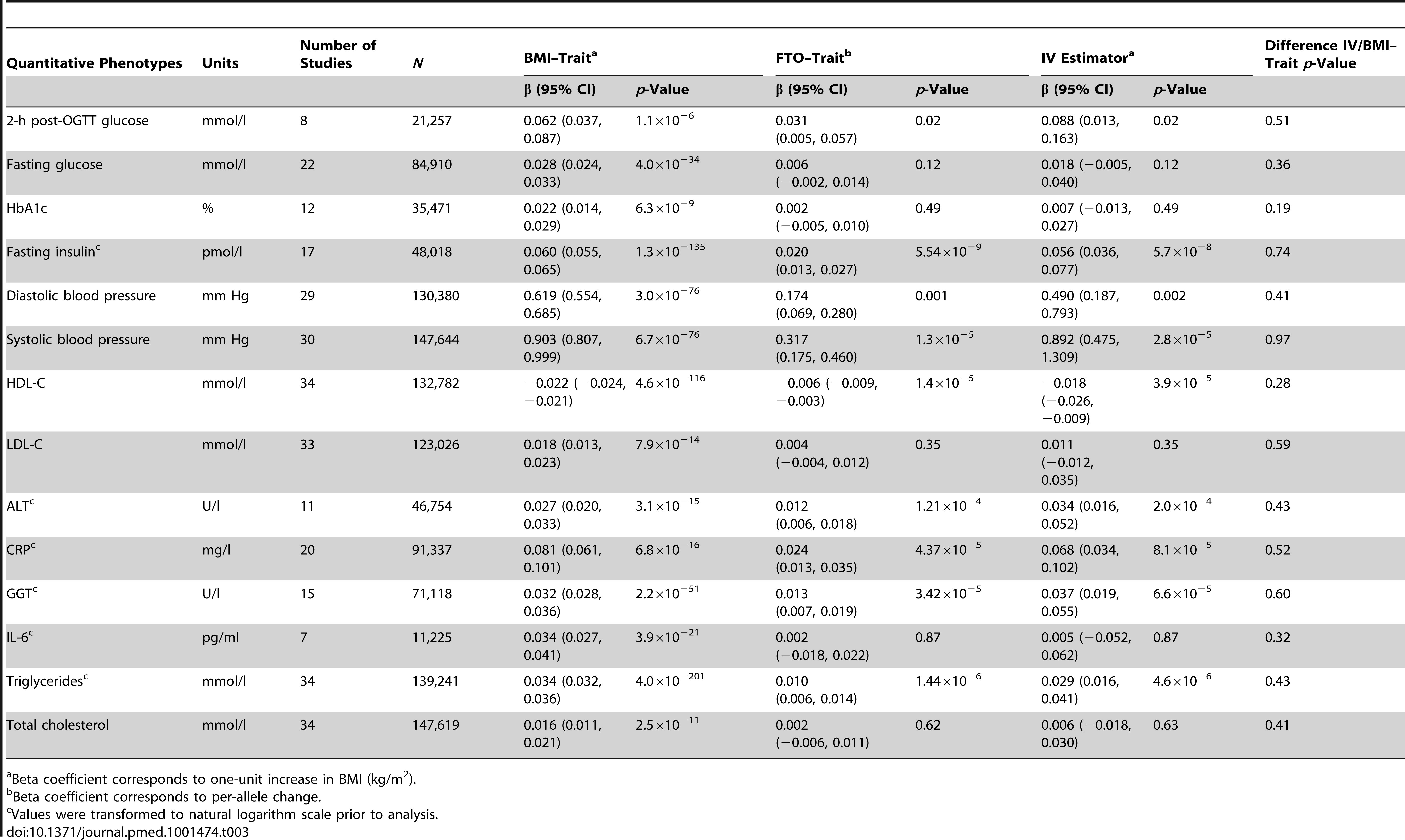 Meta-analysis results of Mendelian randomization analyses on effect of <i>FTO</i>-derived adiposity on cardiovascular and metabolic disease: quantitative phenotypes.