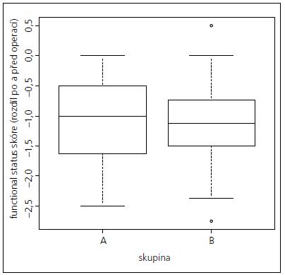 Rozdílové hodnoty functional status skóre před a po operaci – rozdíly v rozložení mezi skupinami A a B.