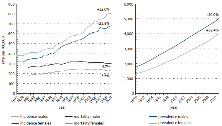 <b>Fig. 1. Overall incidence, mortality and prevalence of all cancer diagnoses (C00–C97) in time trend (Czech National Cancer Registry, 1977–2011).</b> % – growth index (2001–2011)