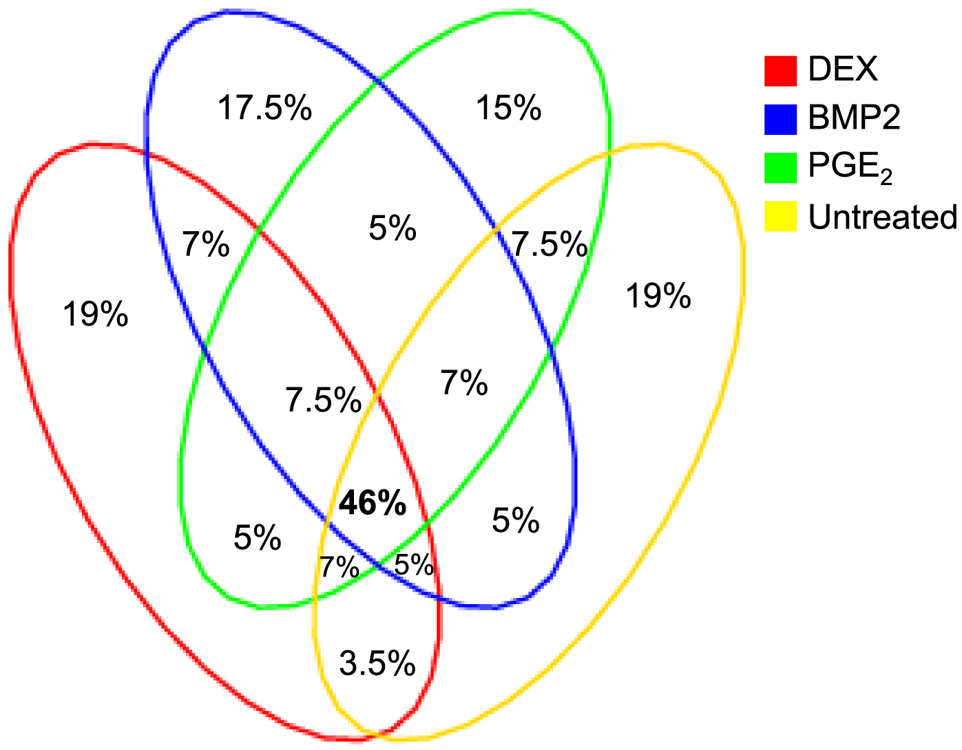 Overlap of significant cis-eQTLs across treatment.