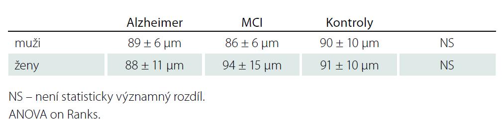 RNFL dle pohlaví v jednotlivých souborech.