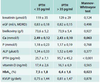 Hodnoty vybraných parametrov (priemer ± SD) v závislosti od hodnoty iPTH
