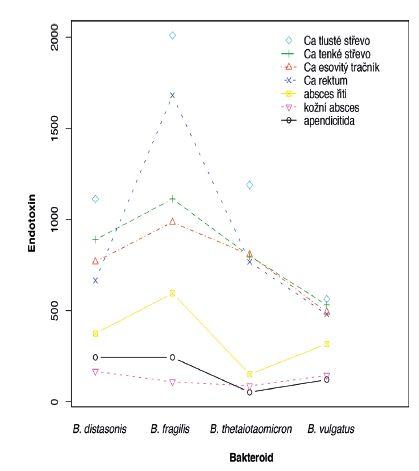 Porovnání průměrné produkce endotoxinu u čtyř bakteroidů a 7 diagnóz, metoda Pyrosate Fig. 1. Comparison of average endotoxin production by four Bacteroides species isolated from seven conditions, Pyrosate LAL assay