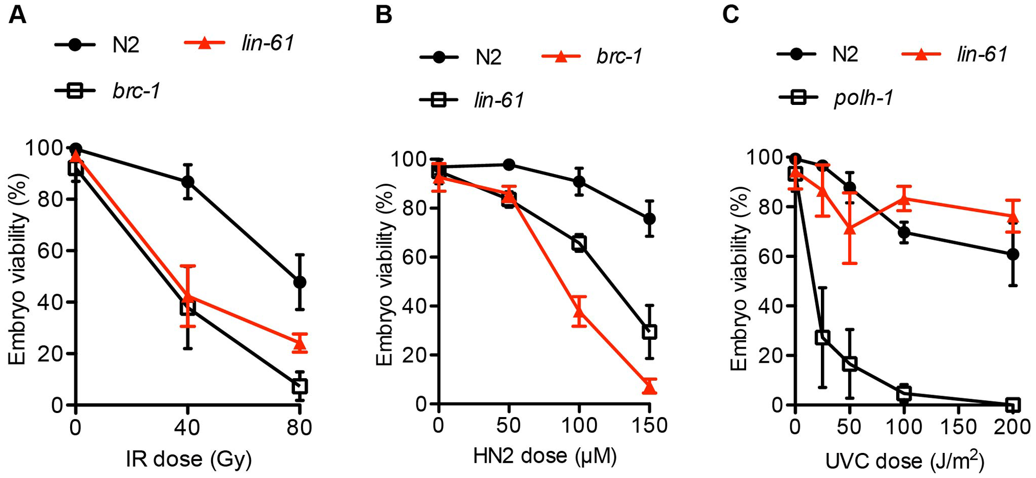 <i>lin-61</i> mutants are sensitive to IR and HN2, but not UV-C.