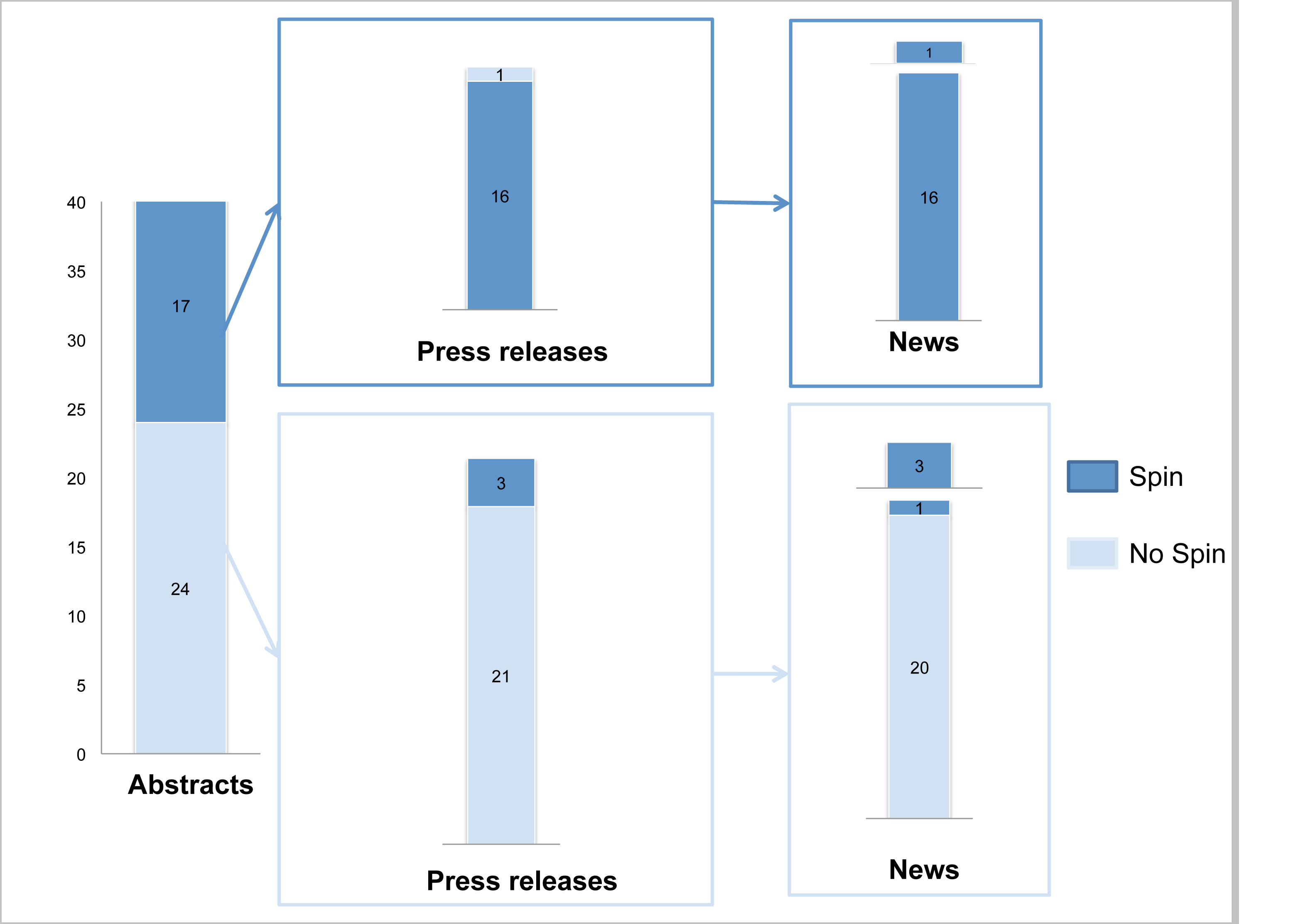 """""""Spin"""" in abstract conclusions, press releases, and news items."""