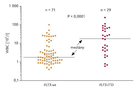 Korelace mezi FLT3-ITD a WBC.