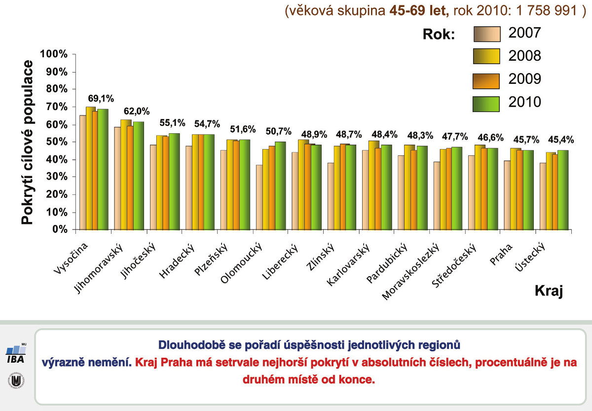 Vývoj pokrytí screeningem dle regionů