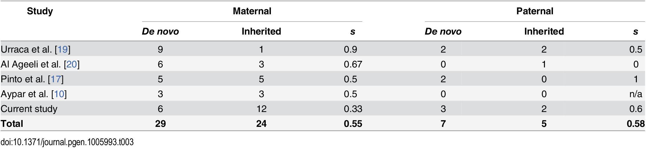 Selection coefficient estimates for 15q11.2-q13.3 duplications.