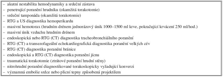 Akutní indikace k torakotomii (u tupého a penetrujícího poranění hrudníku) Tab. 4. Indication for emergency thoracotomy (in blunt and penetrating thoracic injuries)