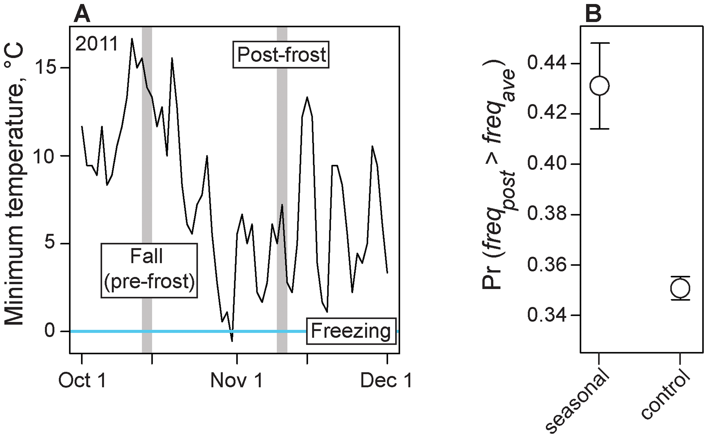 Adaptive evolution to frost.