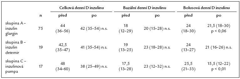 Změna denních dávek inzulinu (IU/ 24 hod) na začátku a konci sledovaného období.