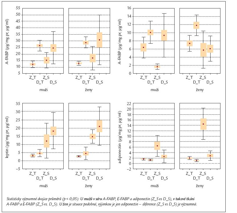 Výsledky vzájemných interakcí nezávislých proměnných (subjekt Z/D × pohlaví) s vybranými parametry v tukové tkáni (T) a v séru (S) u zdravých (Z) mužů a žen a u diabetiků 2. typu (DM2T).