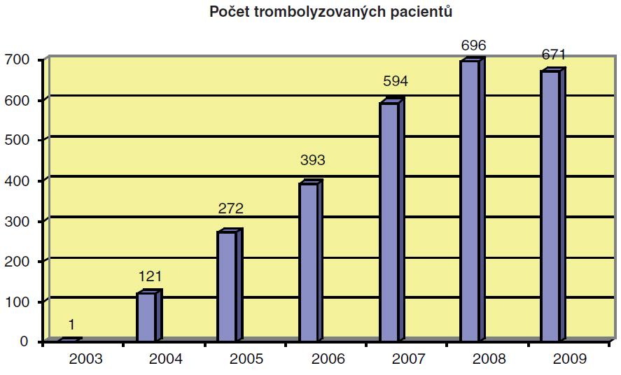 Počet trombolyzovaných pacientů v terapeutickém okně 0–3 hodiny.