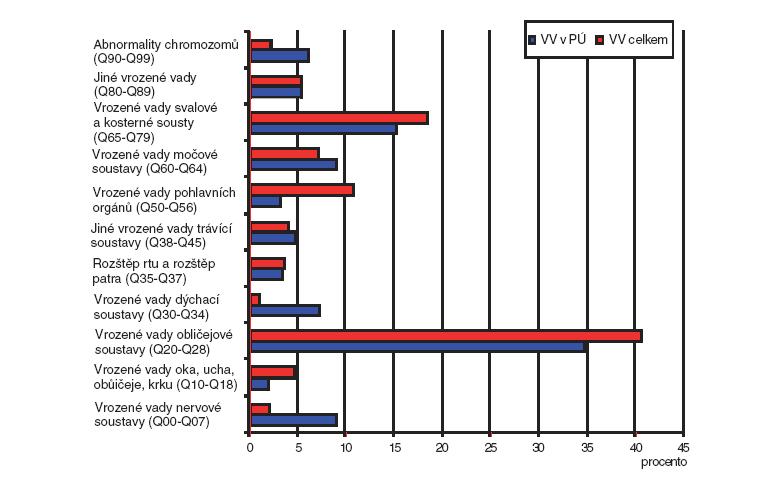 Procentuální podíl jednotlivých skupin diagnóz vrozených vad v České republice (1994–2006) – diferencovaně pro vrozené vady podílející se na perinatální úmrtnost a vrozené vady celkem