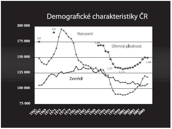 Vývoj frekvence narozených, zemřelých a úhrnné plodnosti v ČR v letech 1966–2009