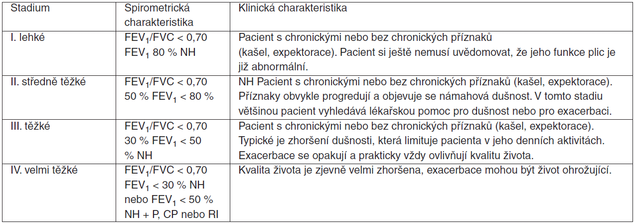 Tabulka 1. Klasifikace CHOPN podle tíže