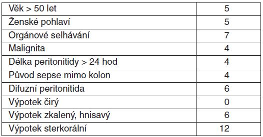 Mannheimský peritoneální index (MNI) [14]