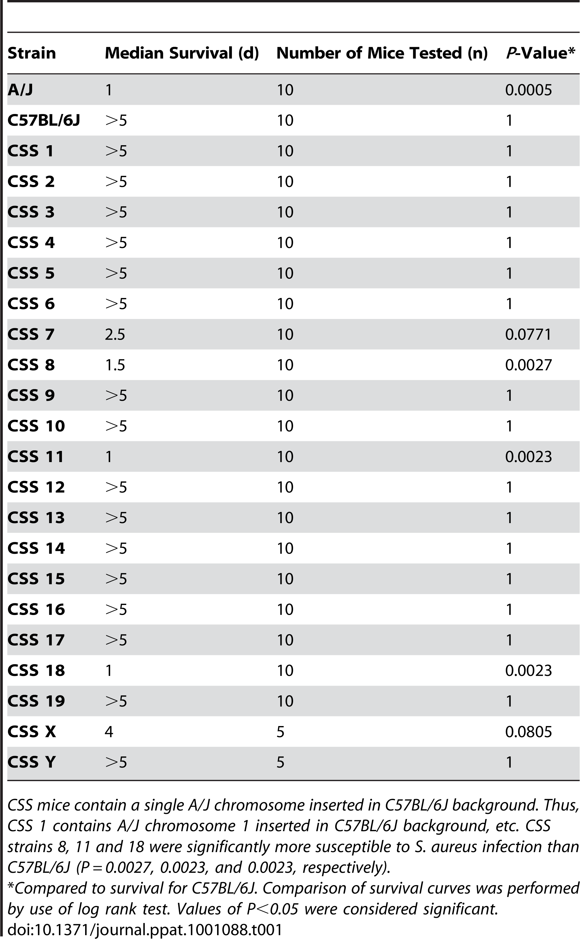 Median survival of C57BL/6J, A/J, and Chromosome substituted strain (CSS) mice after intraperitoneal injection with <i>S. aureus</i> (10<sup>7</sup> CFU/g).