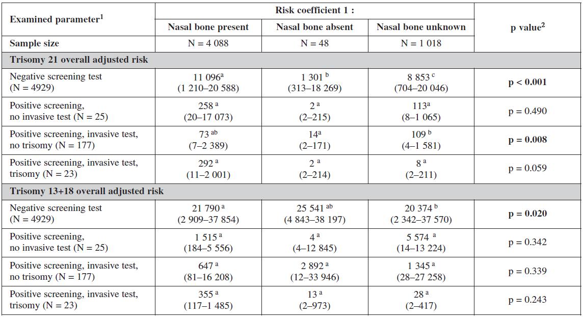 Influence of nasal bone examination on probabilistic risk scoring