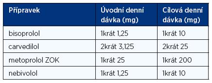 Doporučené denní dávky betablokátorů při léčbě chronického srdečního selhání (1, 2)