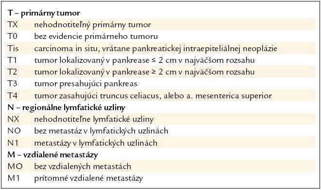 WHO TMN klasifikácia tumorov pankreasu [18].