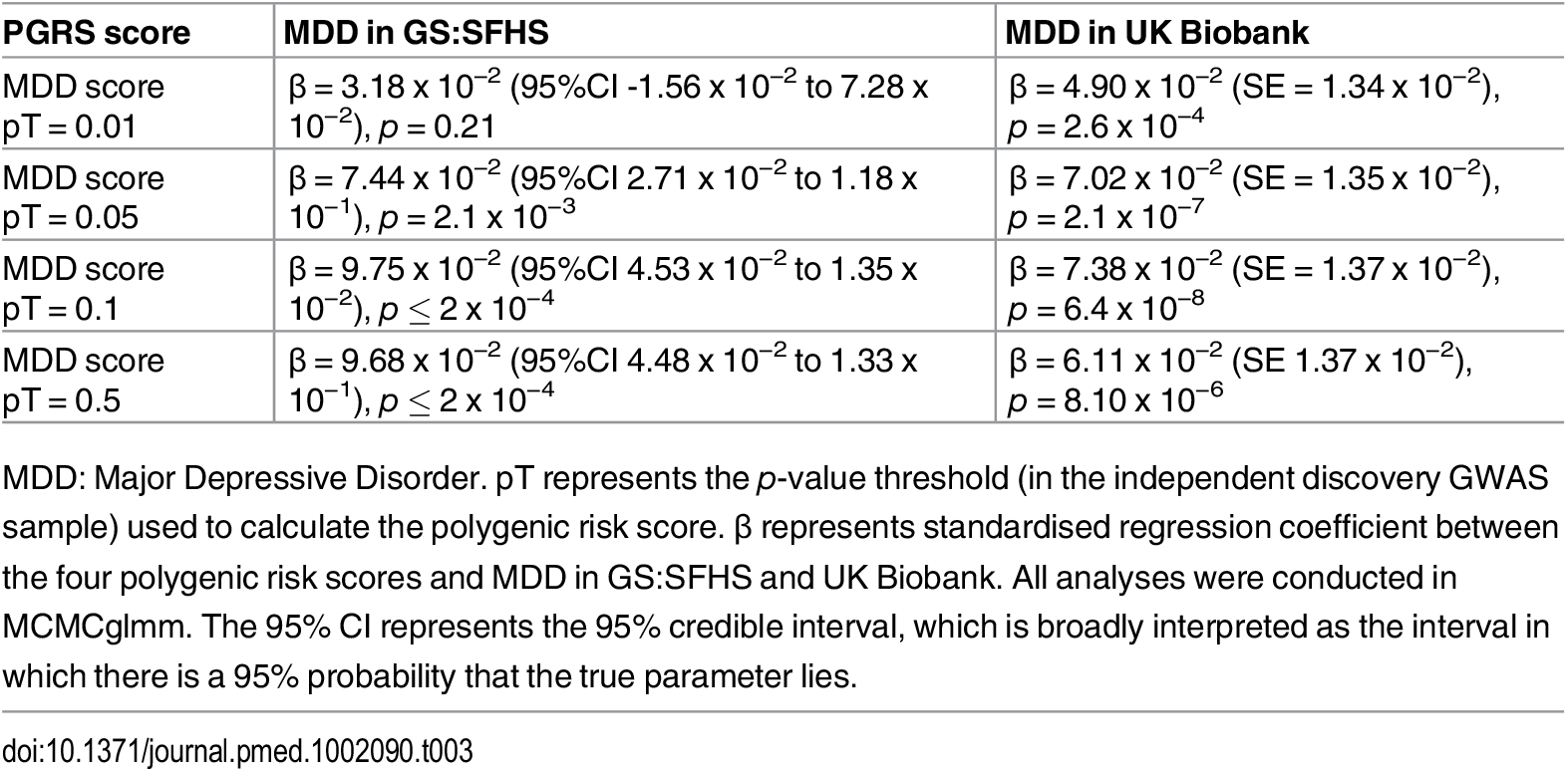 Association between MDD-related traits in GS:SFHS and UK Biobank with the Psychiatric Genomics Consortium derived MDD polygenic risk scores.