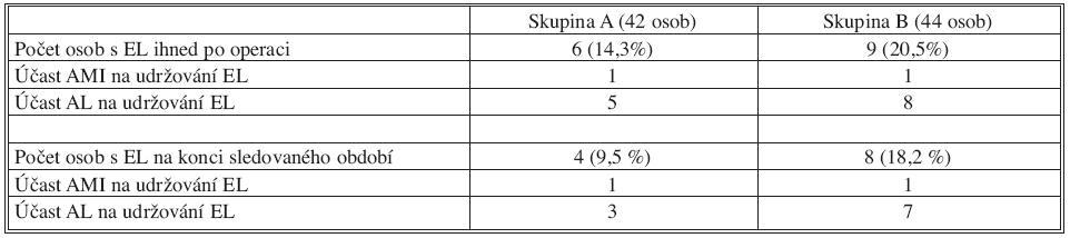 Porovnání výskytu EL II. typu mezi skupinami Tab. 4. Comparison of the type II EL rates between the groups