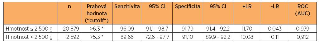 "Hodnoty ""cutoff"" (ROC) laktátu (mmol/l) ve vztahu k pH pod 7,00 v závislosti na hmotnosti novorozenců"