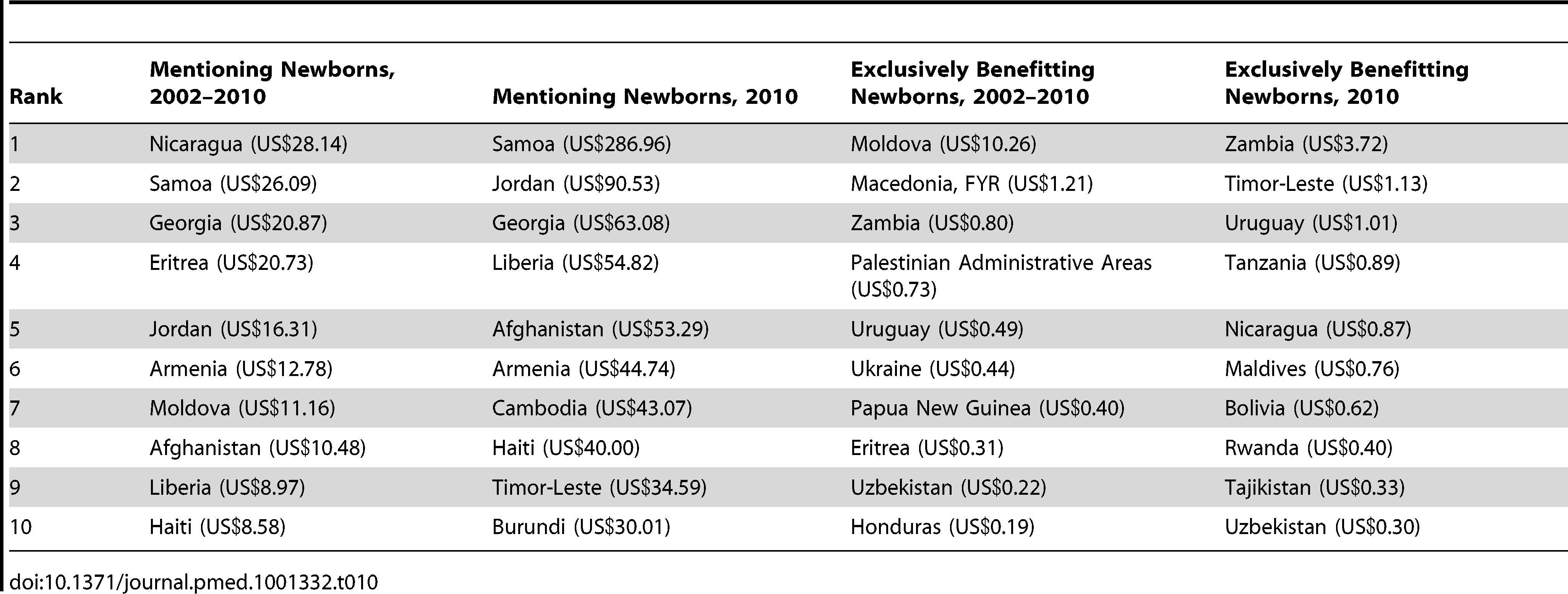 The leading country recipients of aid per live birth mentioning and exclusively benefitting newborns over the period 2002–2010 and in 2010 (constant 2010 US$).