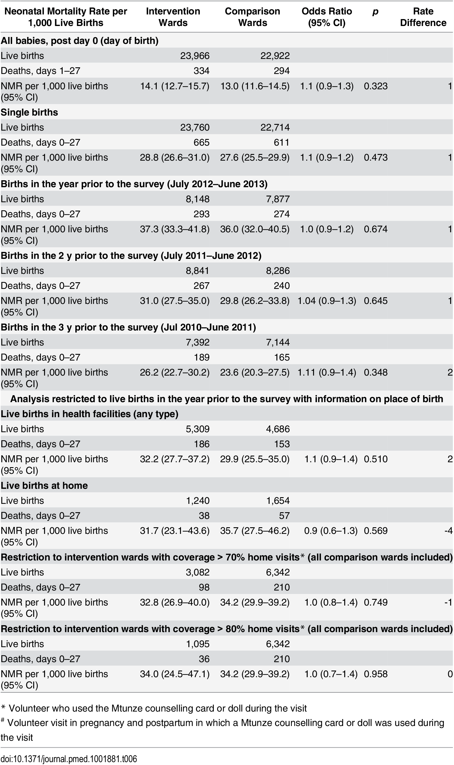 Secondary analysis, neonatal mortality in subgroups by intervention status, 2013 survey.