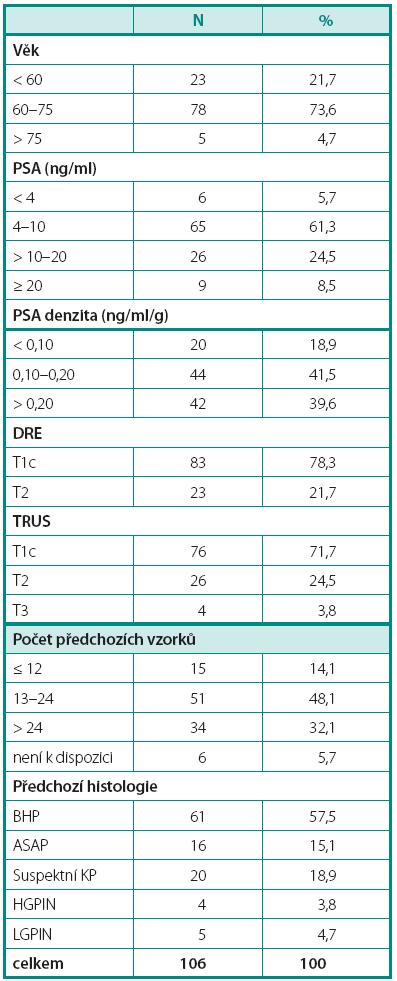 Demografické a klinicko-patologické charakteristiky souboru Table 2. Demographic, clinical and pathological characteristics of the study population