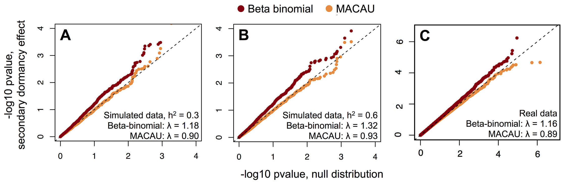 MACAU appropriately controls for genetic covariance in simulated and real WGBS data and eliminates false positive identification of differentially methylated sites.